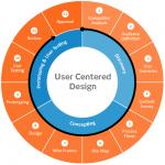 UserCenteredDesign